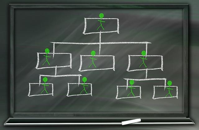 estructura organizativa de una empresa - ORGANIGRAMA